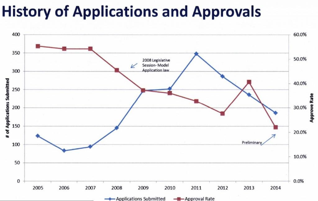 Charter school applications graph