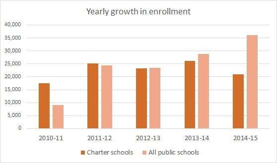 Charter public enrollment graph