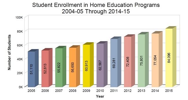 home school graph