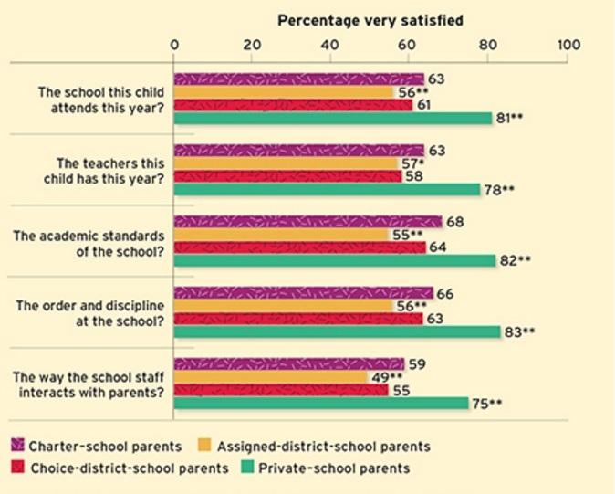 Ed Next school choice graph