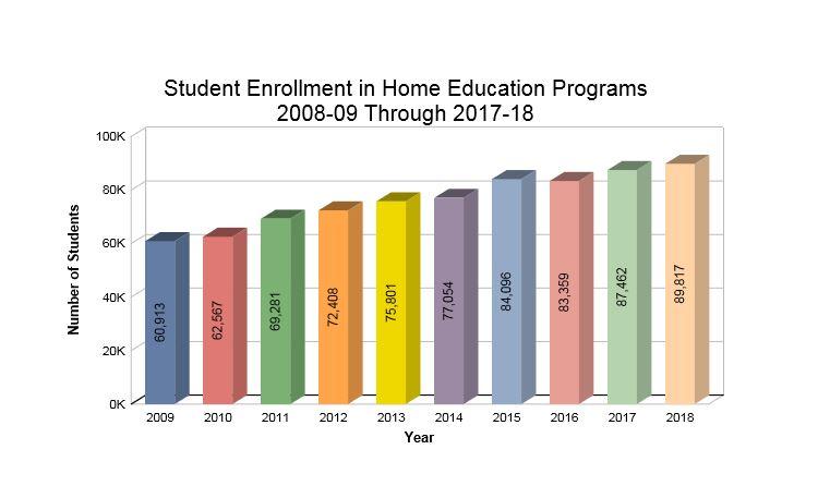 Home school enrollment